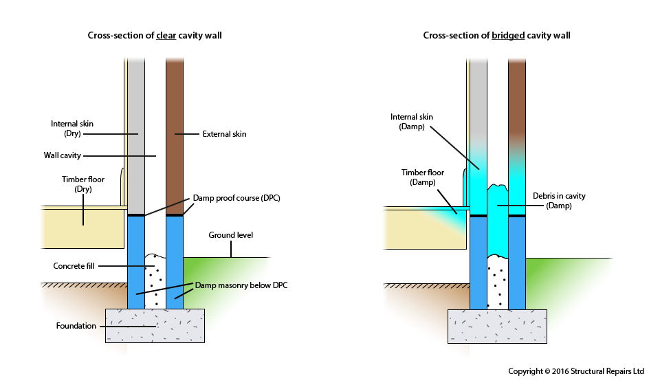 Bridged-Cavity-Wall_Structural-Repairs-Ltd